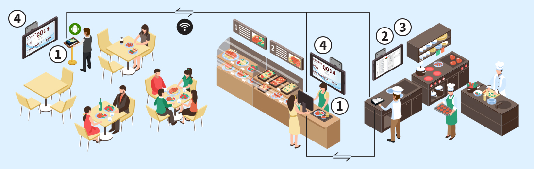 queue-management-system-restaurant-fnb-scene-2